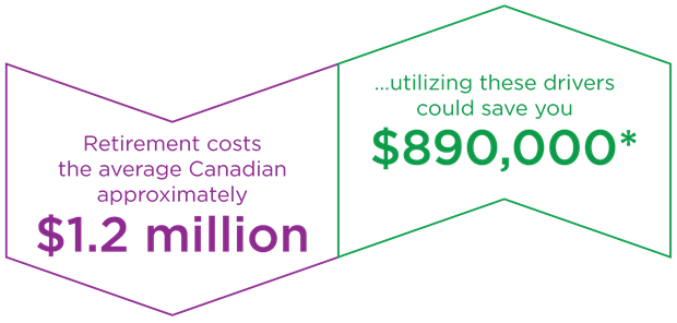 Retirement costs the average Canadian approximately $1.2 million. Utilizing these drivers could save you $890,000.*