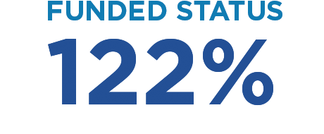 Funded status: 122%